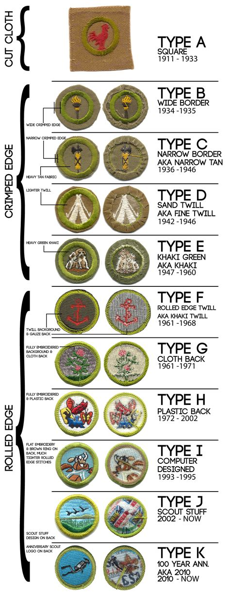 History and Value of Boy Scout Merit Badges   Boy Scout