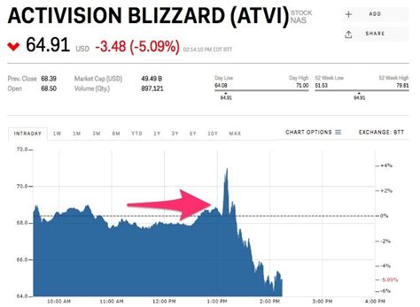 Activision-Blizzard Earnings Released Early - Trading Halted